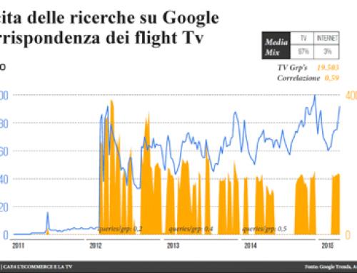 Media Italia: TV leva fondamentale per i brand dell'e-commerce